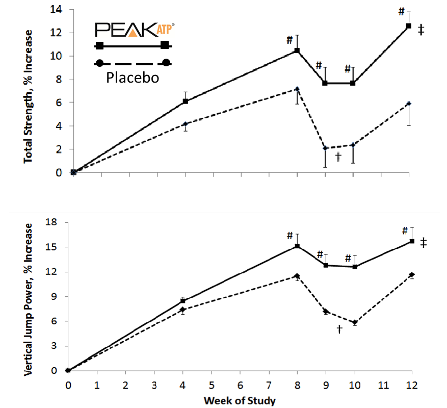 12-week clinical study graph from the University of Tampa studying athletes supplementing PEAK ATP showed improvements in total strength and vertical jump